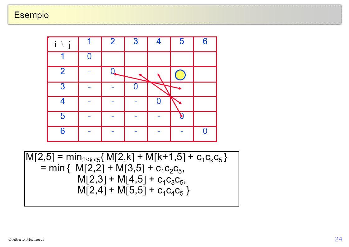 M[2,5] = min2≤k<5{ M[2,k] + M[k+1,5] + c1ckc5 }